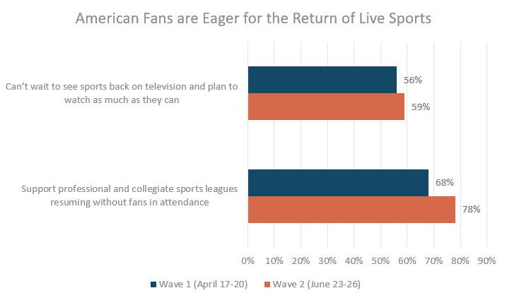 ESPN Fan Survey Results